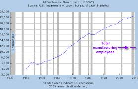 Growth Of Us Government Chart U S Governments Size The Slow Motion Crisis Seeking Alpha