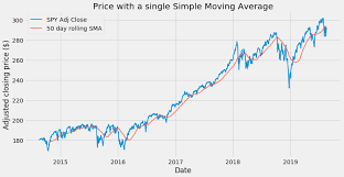 Yahoo Finance Moving Average Charts Building A Financial Trading Toolbox In Python Simple