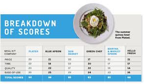 Meal Delivery Service Comparison Chart Best Meal Kits We Reviewed Blue Apron Plated And Others