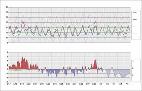 Egll Charts Egll Chart Daily Temperature Cycle
