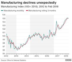 Manufacturing Output Uk Manufacturing Output Falls 0 2 In February Bbc News