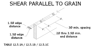 About Lag Bolts Screws In Wood Size Pullout Shear