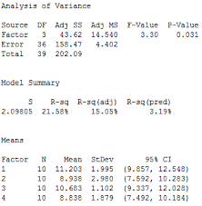 Understanding Analysis Of Variance Anova And The F Test