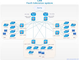 Network Diagram For Bandwidth Management Quickly Create