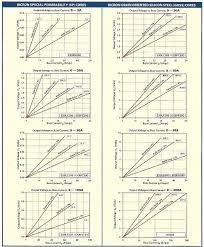 Transformer Core Size Chart Pdf Current Sensing Transformers Bicron Electronics Company