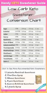 Convert Your Favorite Sugars And Sweeteners Easily Using
