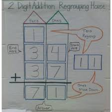 2 Digit Addition House Anchor Chart Teaching Regrouping