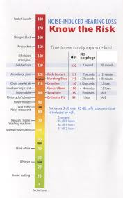 15 Circumstantial Db Chart Of Common Sounds