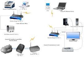 wireless home diagram wiring diagram value home wireless diagram wiring diagram mega wireless home diagram