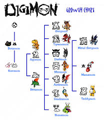 Digimon Full Evolution Chart Digimon Growth And Evolution Chart
