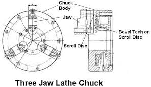 7 Types Of Chuck In Lathe Machine Parts Working Images