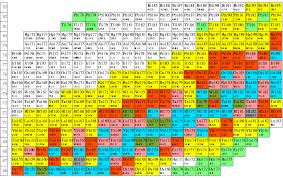 Bechtel Chart Of The Nuclides Judicious The Chart Of The Nuclides Chart Of The Nuclides