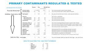 Water Filtration Basics