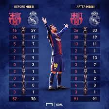 الفرق بين بطولات ريال مدريد وبرشلونة