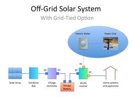 home solar system design. an off-grid system includes onsite storage battery. it\u0027s designed to be self home solar design t