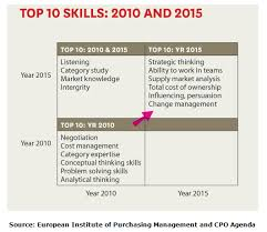 What Are Skills And Abilities What Procurement Skills Will Be In Demand In 2015 Procurement Academy