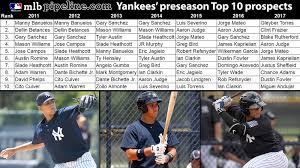 Yankees 2017 Preseason Top 30 Prospects List Mlb Com