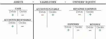T Chart Accounting Example Printables And Charts