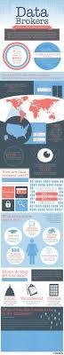 Data Broker How Data Brokers Track Consumers Infographic