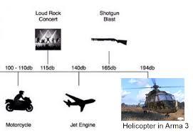 A Handy Decibel Level Chart Arma