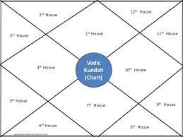 Comparing Western Vs Vedic Indian Astrology Global