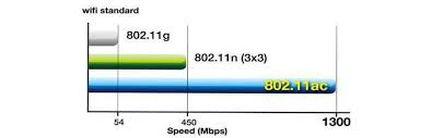 802 11ac Vs 802 11n Wifi Whats The Difference