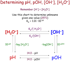 Ph Log H Assuming 100 Percent Dissociation If Given