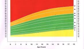 Peds Bmi Chart Cdc Pediatric Bmi Chart Easybusinessfinance Net