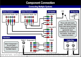 tools connecting your game systems video game console library you would need an ultra expensive active converter circuit to get the job done 300 1000 usd