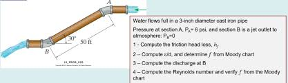 Pa Specific Loss Chart Solved Water Flows Full In A 3 Inch Diameter Cast Iron Pi