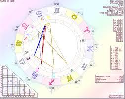 Astrology By Paul Saunders Dan Wheldon The Astrology Of