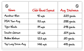 Club Head Speed Chart Chart Of Golf Swing Speeds Including Tiger Woods Dustin