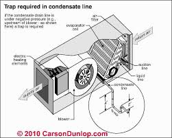 a c system condensate drains condensate piping condensate pumps check for a clogged a c condensate drain line trap