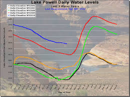 Lake Powell Water Level Chart April 2010 Page 2 Stus Weather Blog