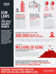 best abuse and violence images domestic violence  11 infographics that prove our gun laws are nuts menudomestic violencegun