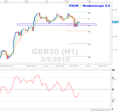 Ger30 Live Chart Dax Pivot Support May Provide Platform For Higher Prices