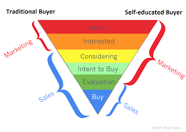 self educated buyers are expanding the role of marketing self educated buyers are expanding the role of marketing insighthought