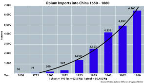 history of opium in  opium imports into 1650 1880 en svg