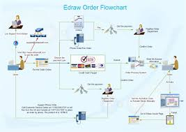 Paypal Flow Chart Order Flow Chart Is A Type Of Flow Chart And It Visually