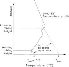 Lapse Rate Lapse Rate An Overview Sciencedirect Topics