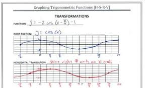 Graph Paper For Trig Functions Calculus Precalculus