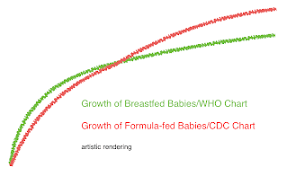 Breastfeed Baby Growth Chart Medcalc Interactive Growth