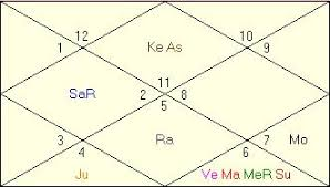 Financial Problems In Horoscope Vedic Astrology