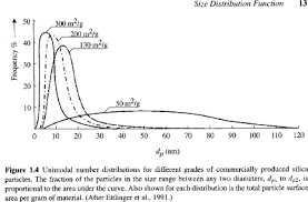 Particle Size Distribution Functions