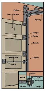parts of a garage doorAnatomy of a Garage Door  Angies List