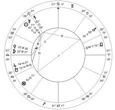 Free Astrology Chart Reading Archives Gryphon Astrology