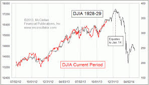 Market Chart Today Stock Market Chart Of Today Eerily Reminiscent Of 1929