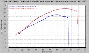 ivan s performance products all stock vs final result a massive improvement over stock no losses at any rpm