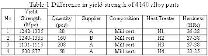 Yield Strength Testing Yield Strength Ultimate Strength