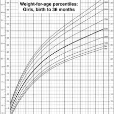 Baby Weight Chart Girl Percentile Weight For Age Percentiles Girls Birth To 36 Months Cdc